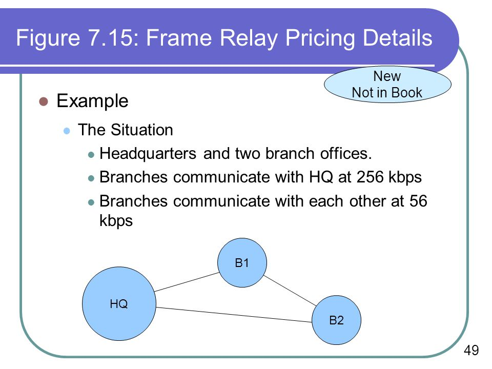 Figure 7.15: Frame Relay Pricing Details