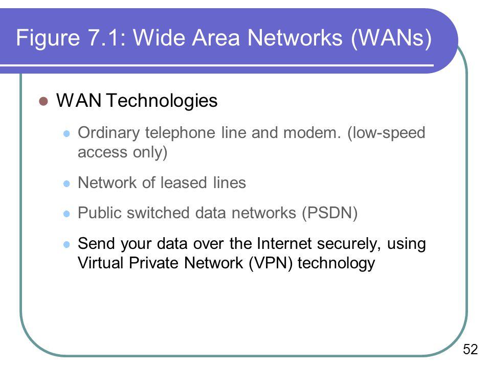 Figure 7.1: Wide Area Networks (WANs)