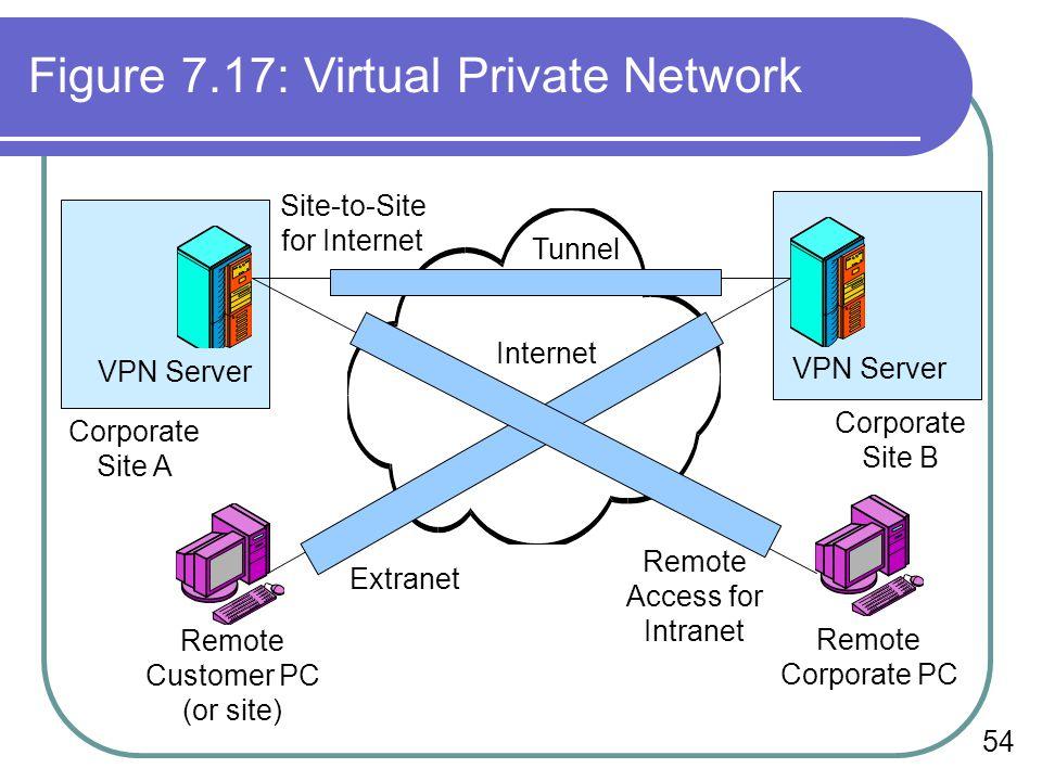 Figure 7.17: Virtual Private Network