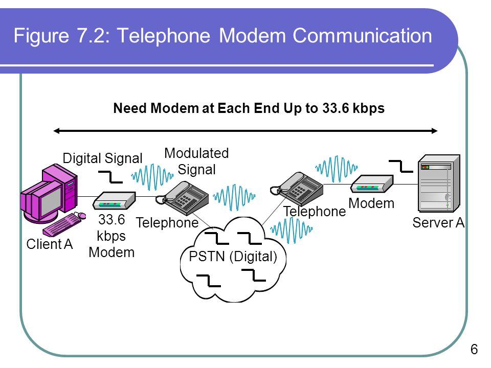 Figure 7.2: Telephone Modem Communication