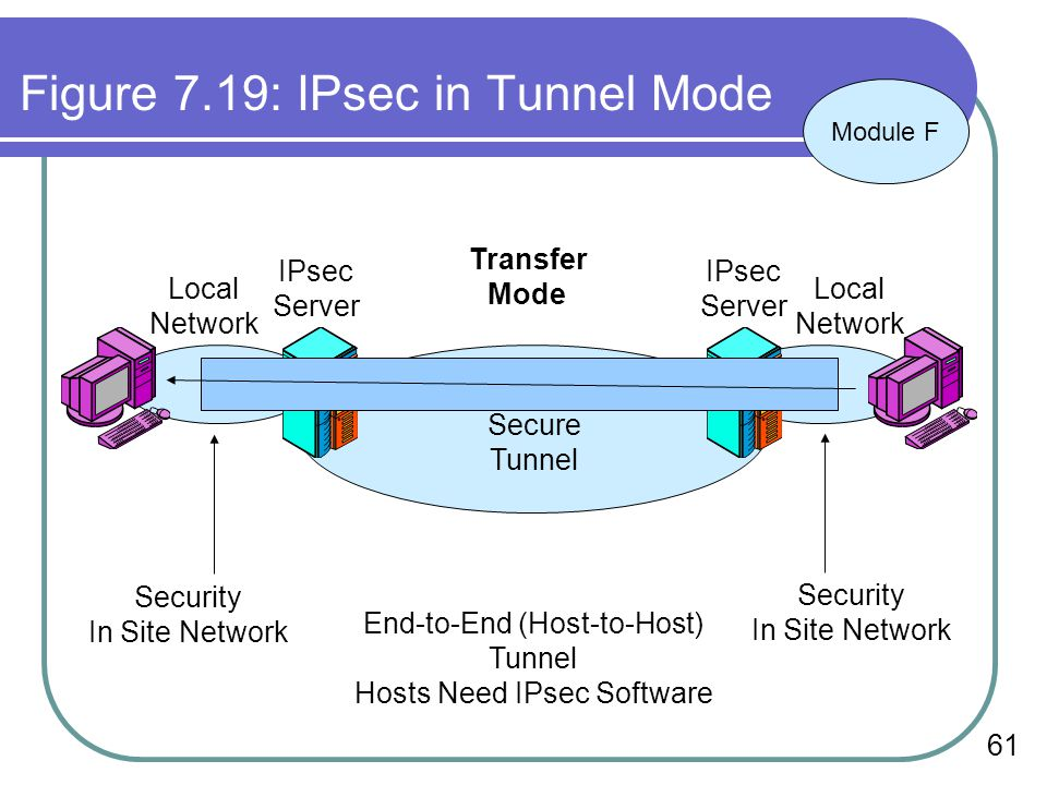 Figure 7.19: IPsec in Tunnel Mode