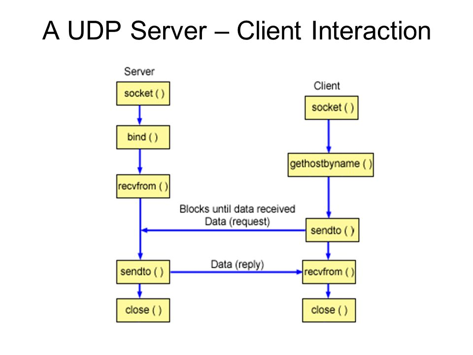 A UDP Server – Client Interaction