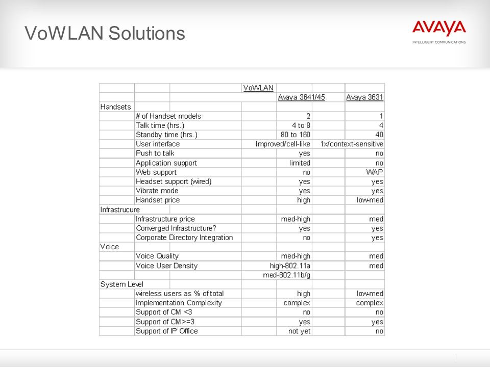 VoWLAN Solutions