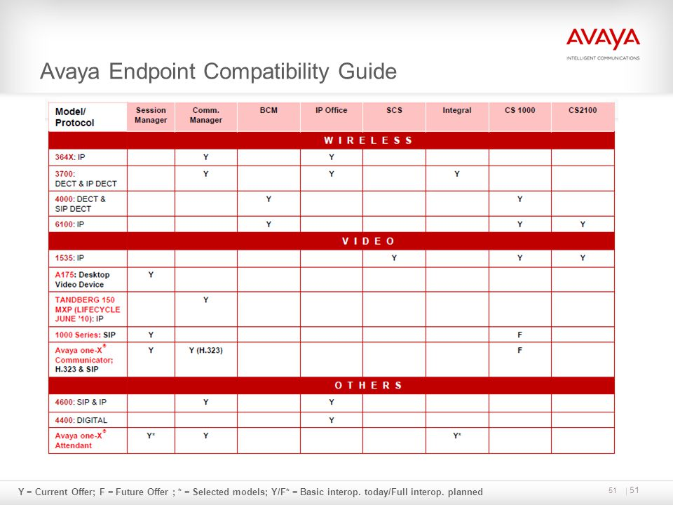 Avaya Endpoint Compatibility Guide