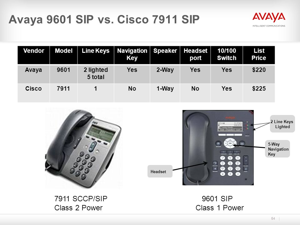 Avaya 9601 SIP vs. Cisco 7911 SIP 7911 SCCP/SIP Class 2 Power 9601 SIP