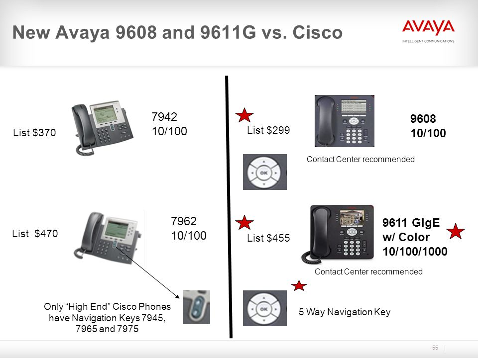 Only High End Cisco Phones have Navigation Keys 7945, 7965 and 7975