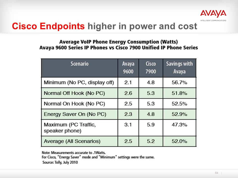 Cisco Endpoints higher in power and cost