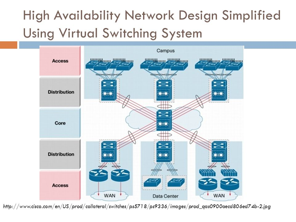 High Availability Network Design Simplified Using Virtual Switching System