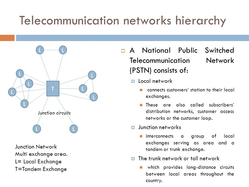 Telecommunication networks hierarchy
