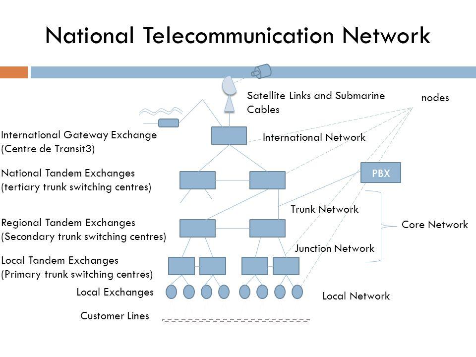 National Telecommunication Network