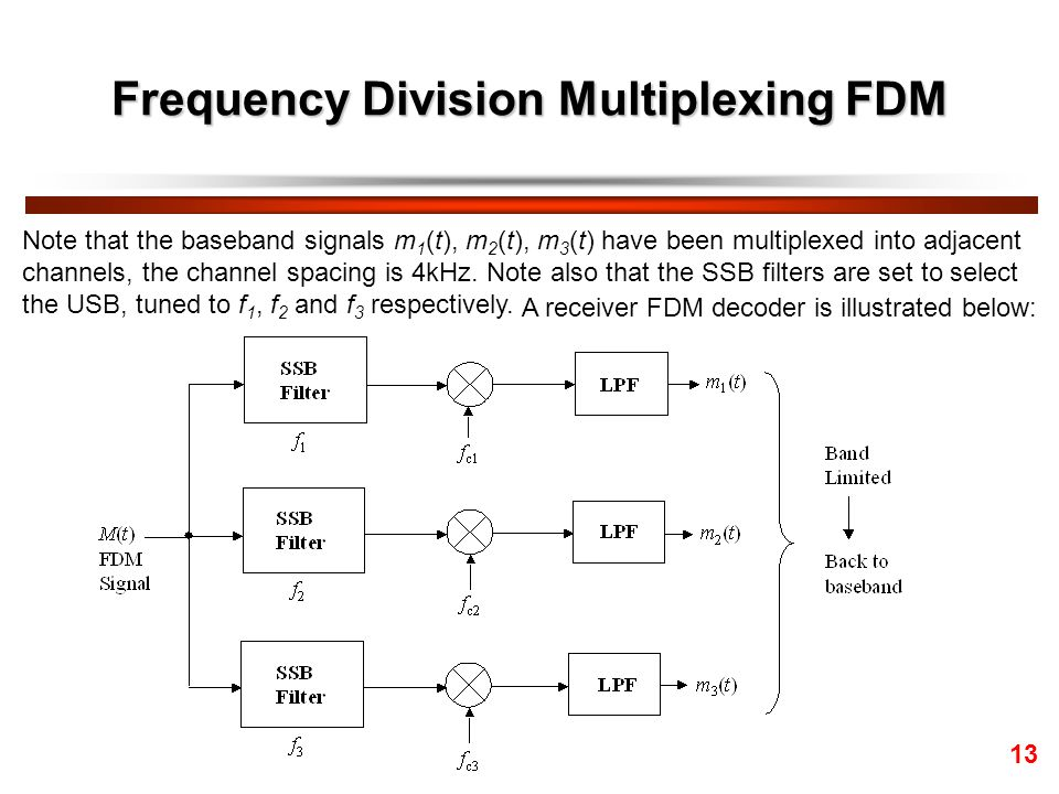 Frequency Division Multiplexing FDM