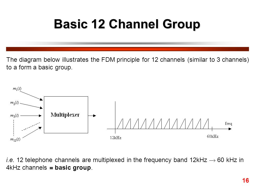Basic 12 Channel Group The diagram below illustrates the FDM principle for 12 channels (similar to 3 channels)