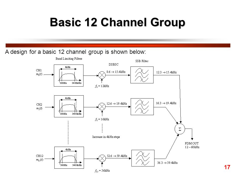 Basic 12 Channel Group A design for a basic 12 channel group is shown below: 17