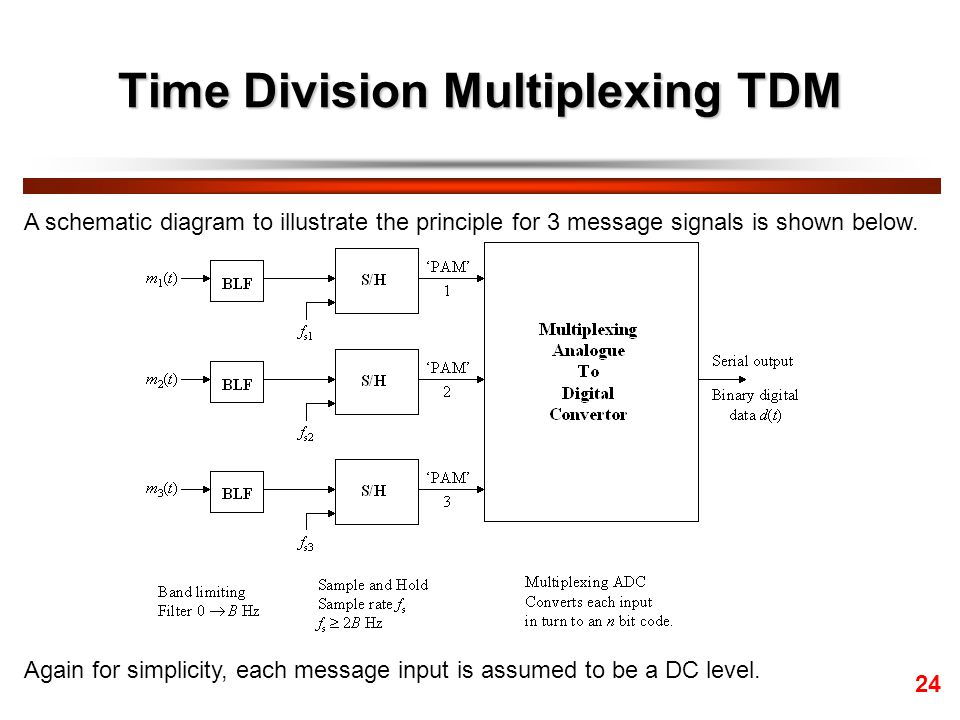 block diagram of tdm – readingrat, Wiring block