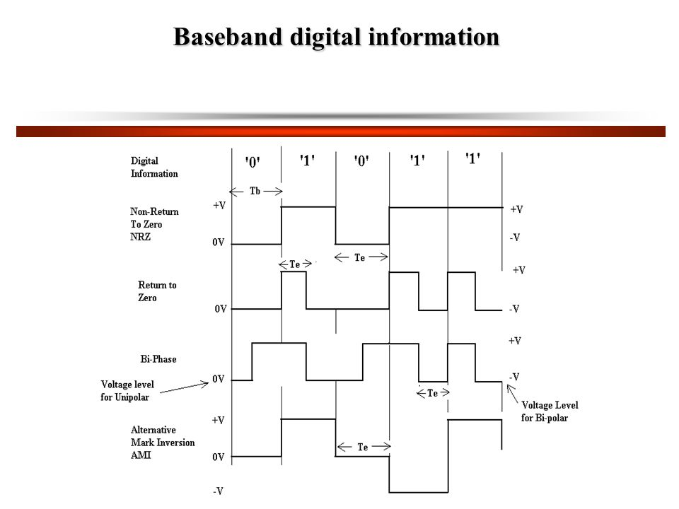 Baseband digital information