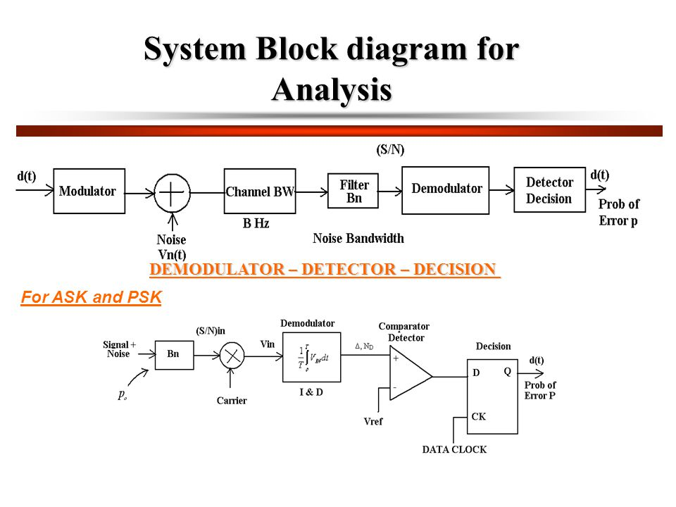 System Block diagram for Analysis