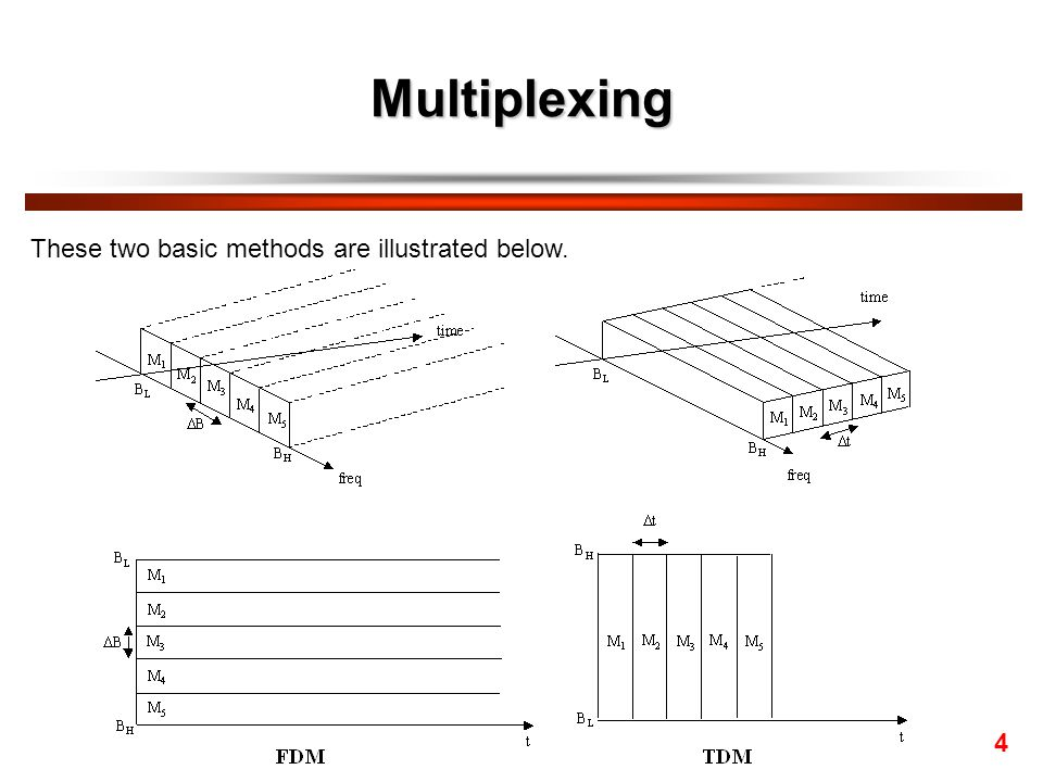 Multiplexing These two basic methods are illustrated below. 4