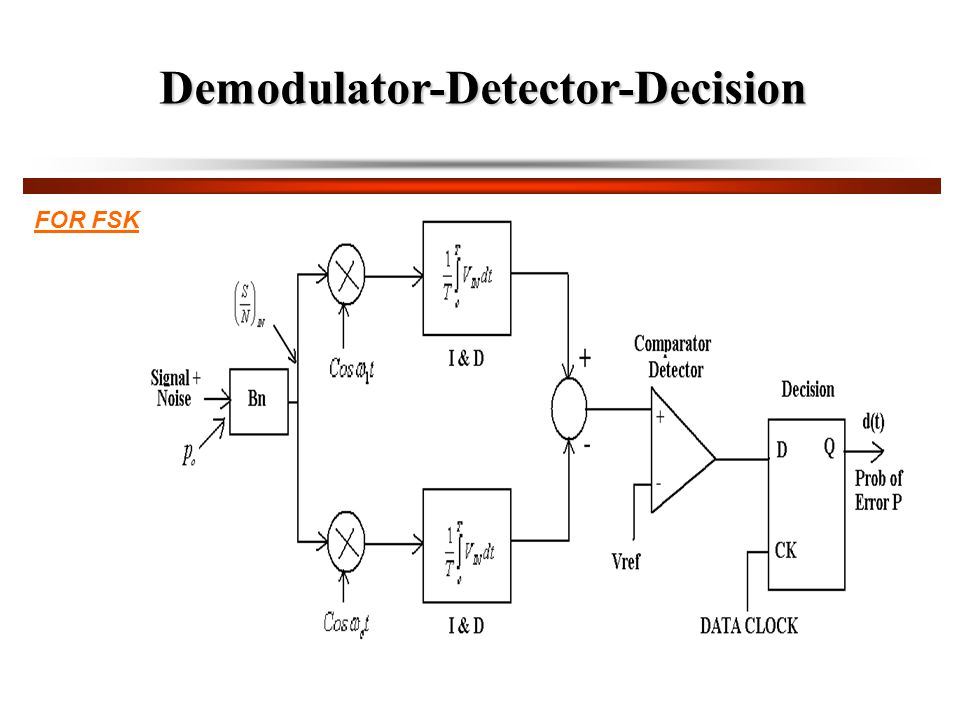 Demodulator-Detector-Decision