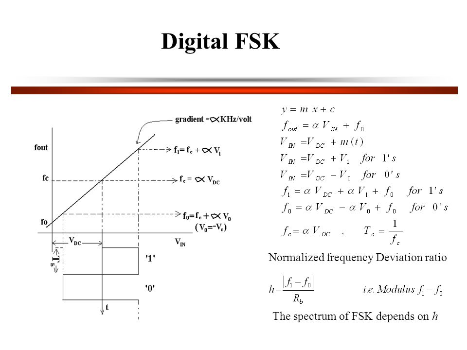 Digital FSK Normalized frequency Deviation ratio