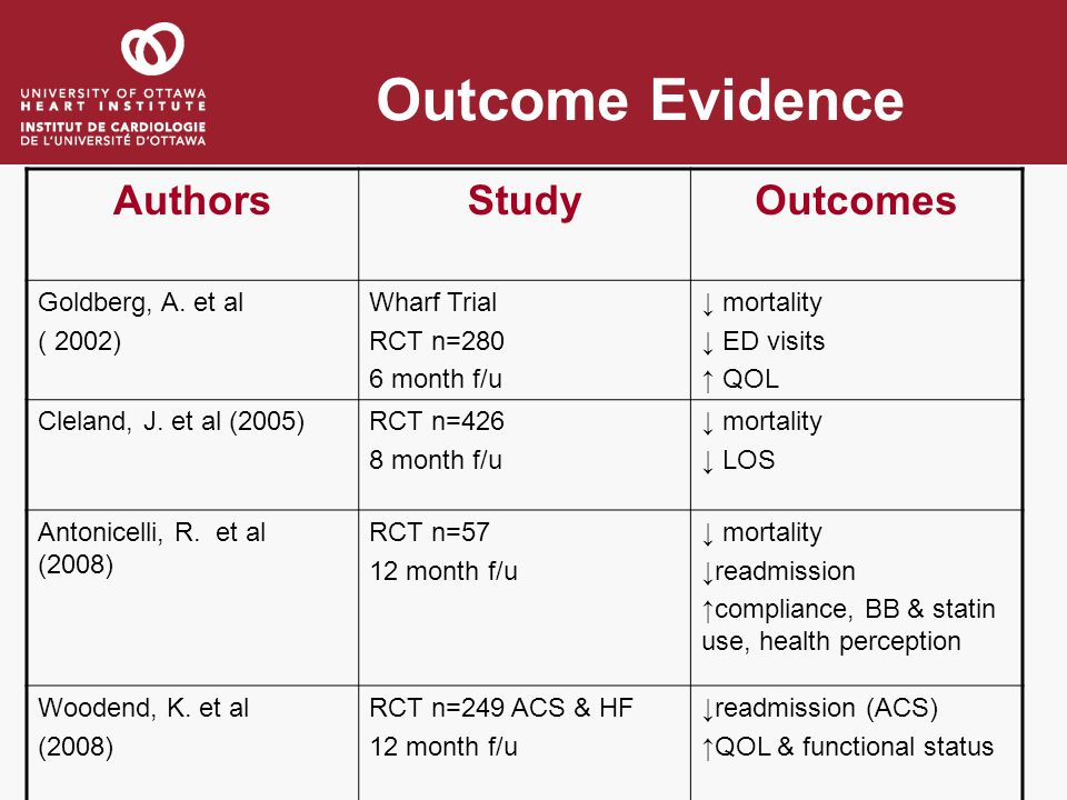 Outcome Evidence Authors Study Outcomes Goldberg, A. et al ( 2002)