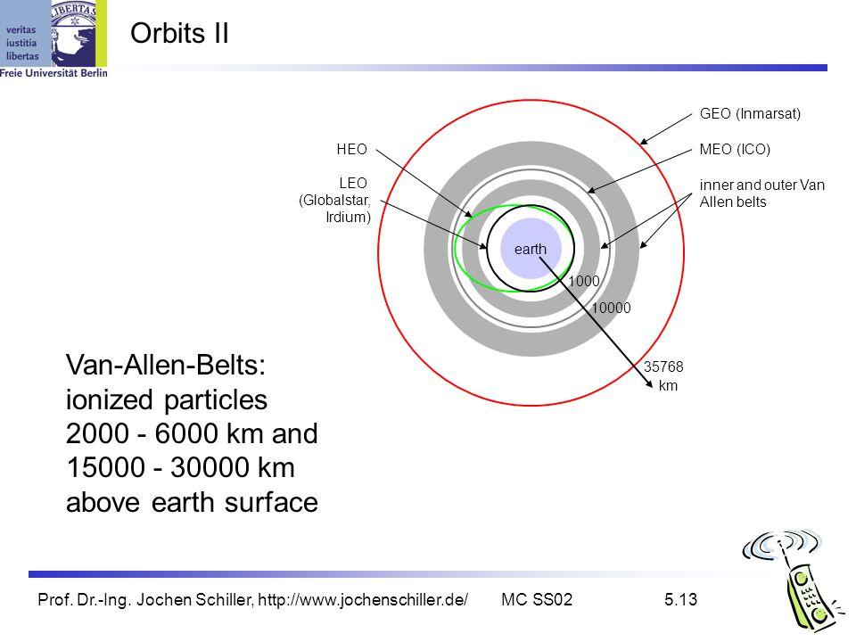 Orbits II Van-Allen-Belts: ionized particles 2000 - 6000 km and