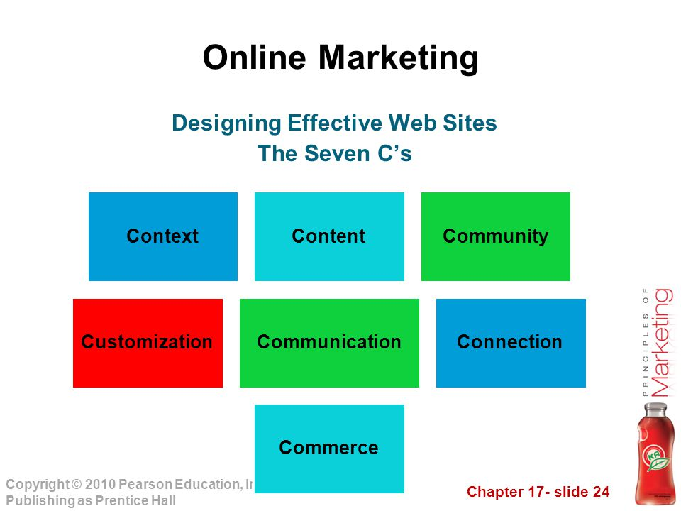 Designing Effective Web Sites
