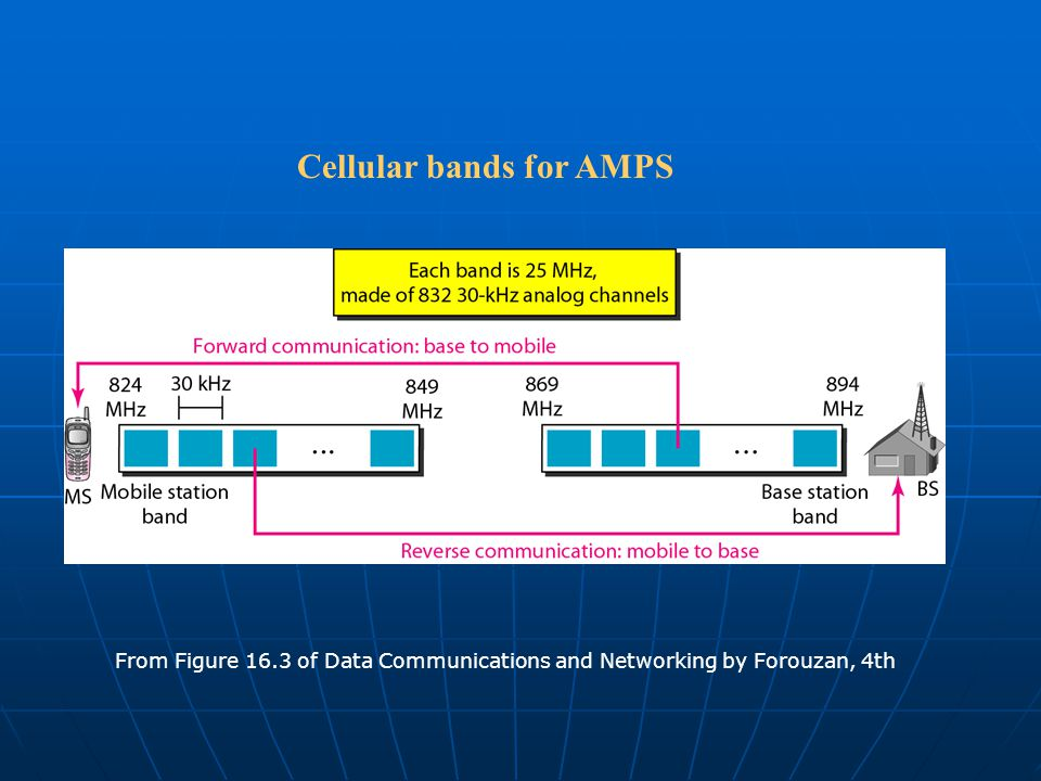 Cellular bands for AMPS