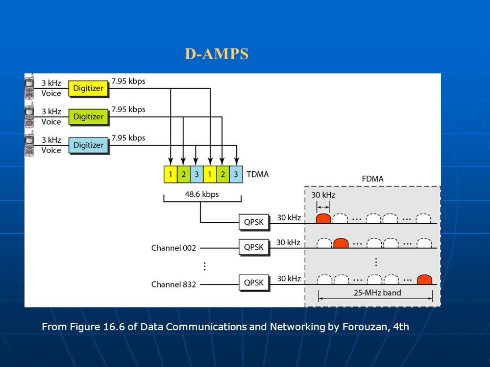 D-AMPS From Figure 16.6 of Data Communications and Networking by Forouzan, 4th
