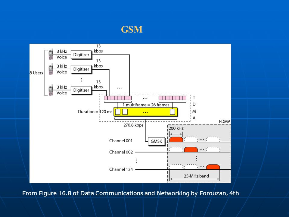 GSM From Figure 16.8 of Data Communications and Networking by Forouzan, 4th