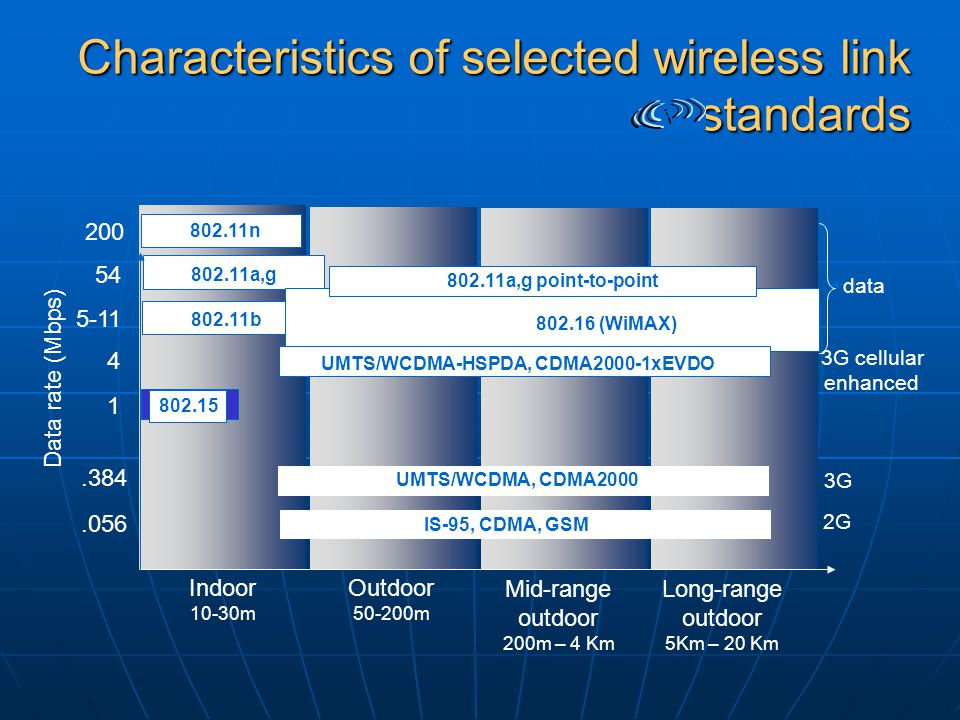 Characteristics of selected wireless link standards