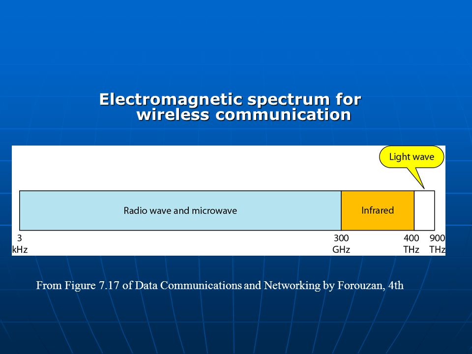 Electromagnetic spectrum for wireless communication