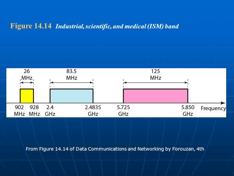 Figure 14.14 Industrial, scientific, and medical (ISM) band