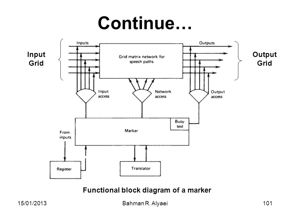 Continue… Input Grid Output Grid Functional block diagram of a marker