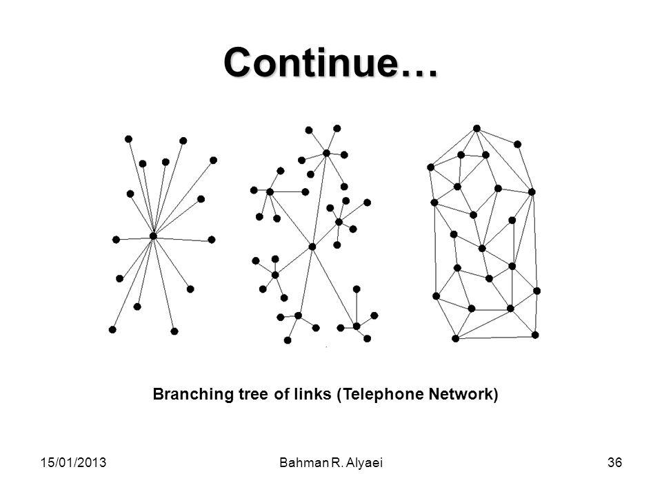 Branching tree of links (Telephone Network)