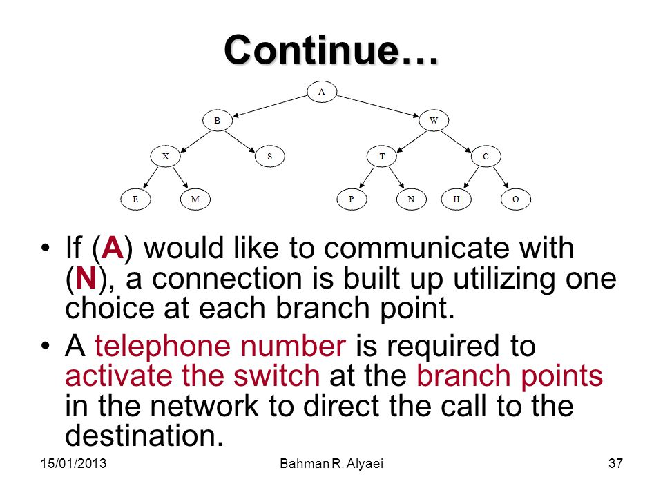 Continue… If (A) would like to communicate with (N), a connection is built up utilizing one choice at each branch point.
