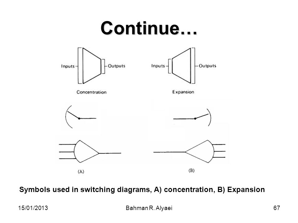Continue… Symbols used in switching diagrams, A) concentration, B) Expansion.