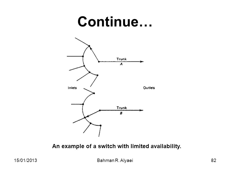 Continue… An example of a switch with limited availability. 15/01/2013