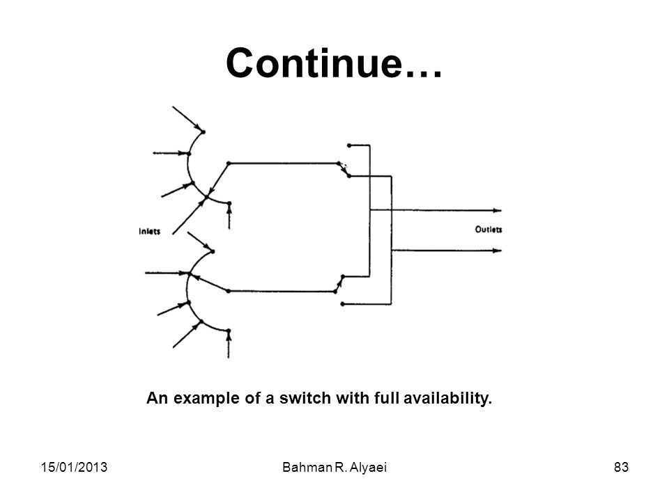 Continue… An example of a switch with full availability. 15/01/2013