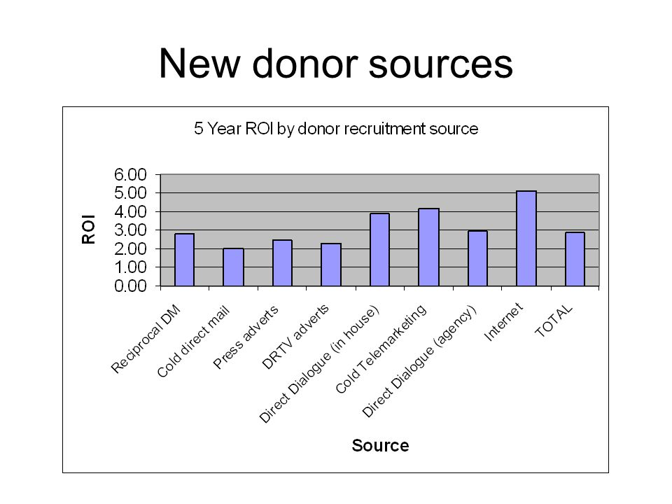 New donor sources