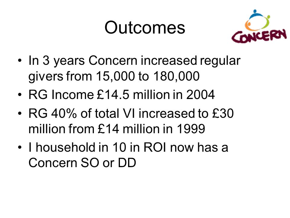 Outcomes In 3 years Concern increased regular givers from 15,000 to 180,000. RG Income £14.5 million in 2004.