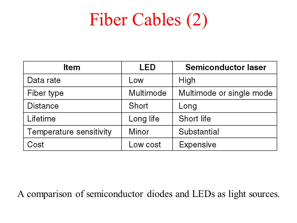 A comparison of semiconductor diodes and LEDs as light sources.