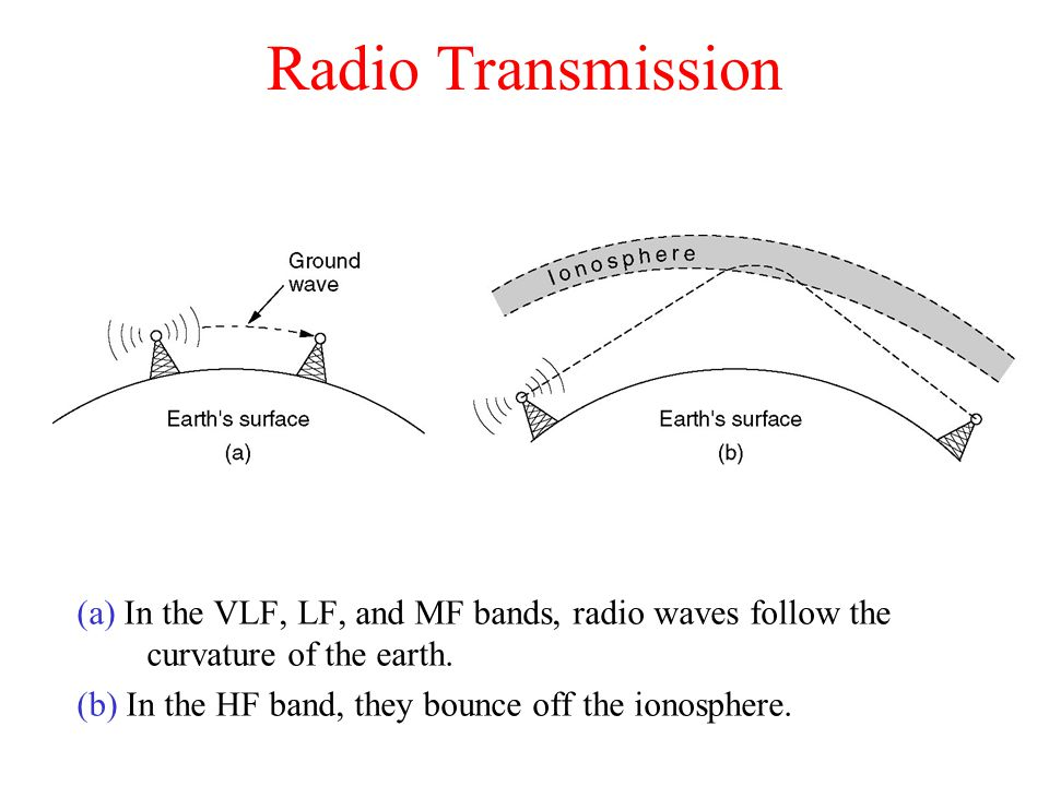 Radio Transmission (a) In the VLF, LF, and MF bands, radio waves follow the curvature of the earth.