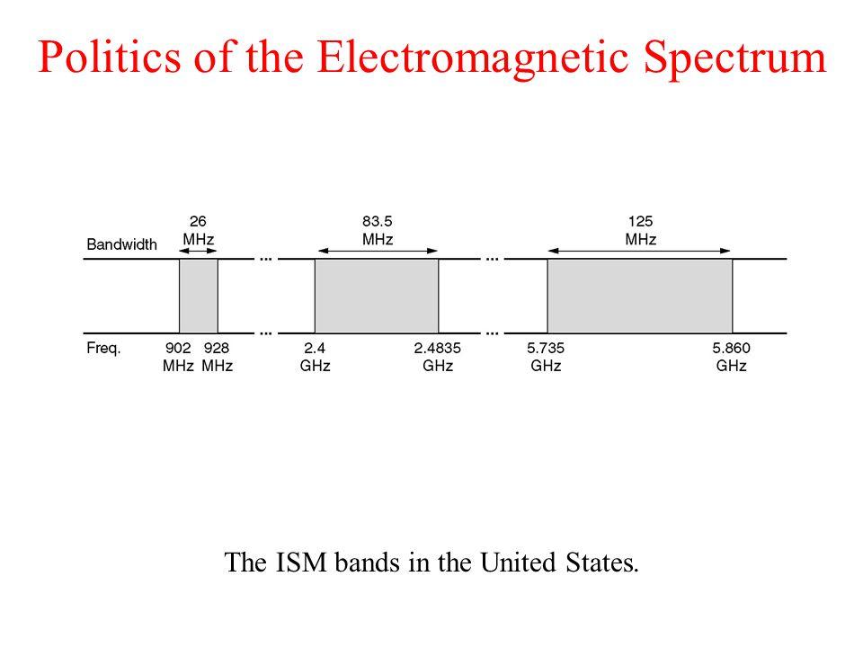 Politics of the Electromagnetic Spectrum