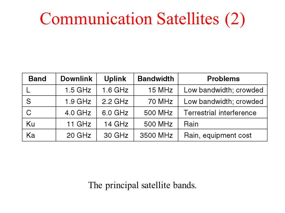 Communication Satellites (2)