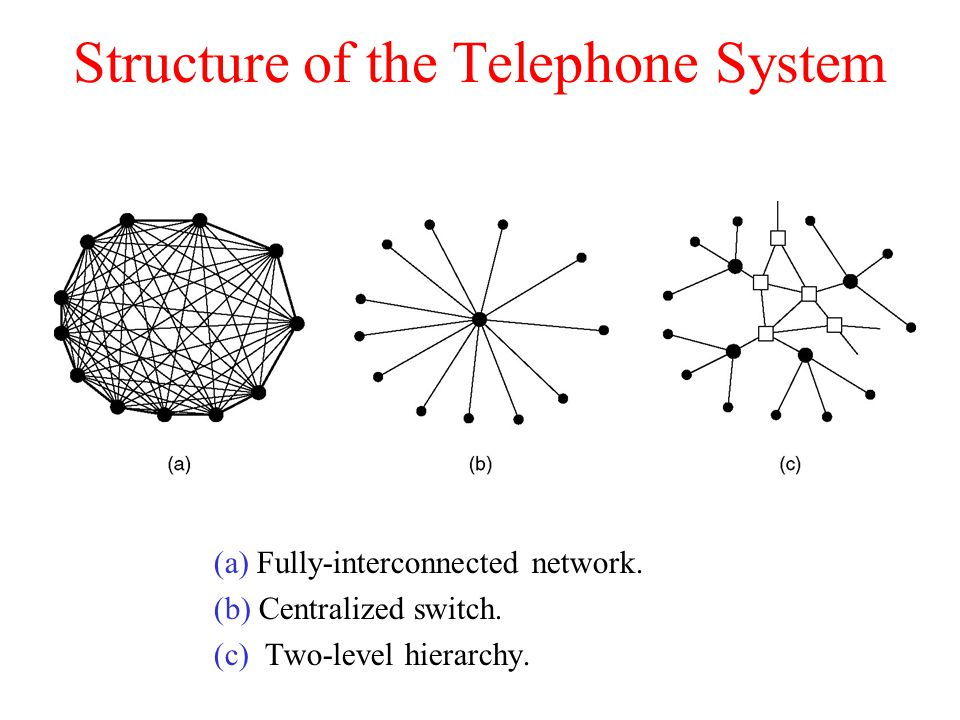 Structure of the Telephone System
