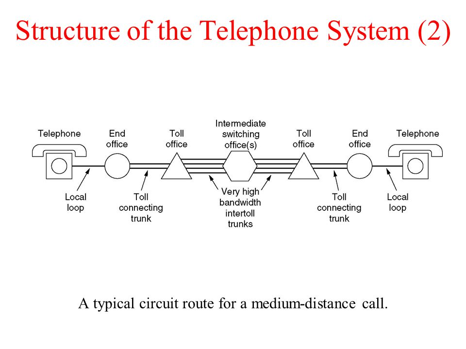 Structure of the Telephone System (2)