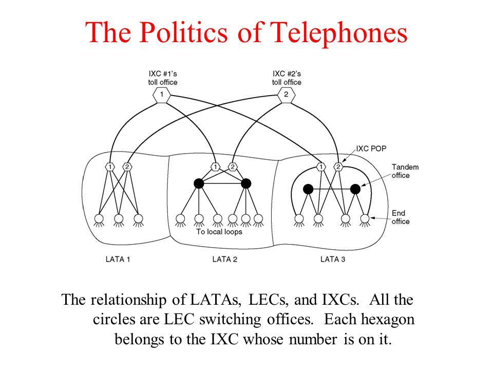 The Politics of Telephones