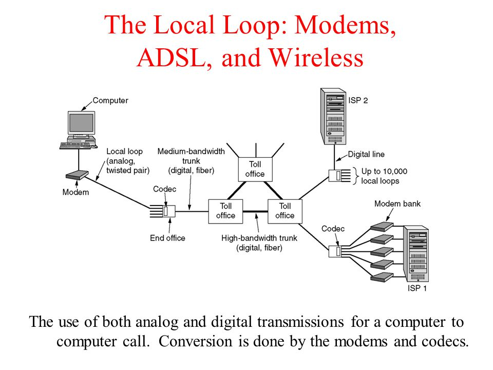 The Local Loop: Modems, ADSL, and Wireless