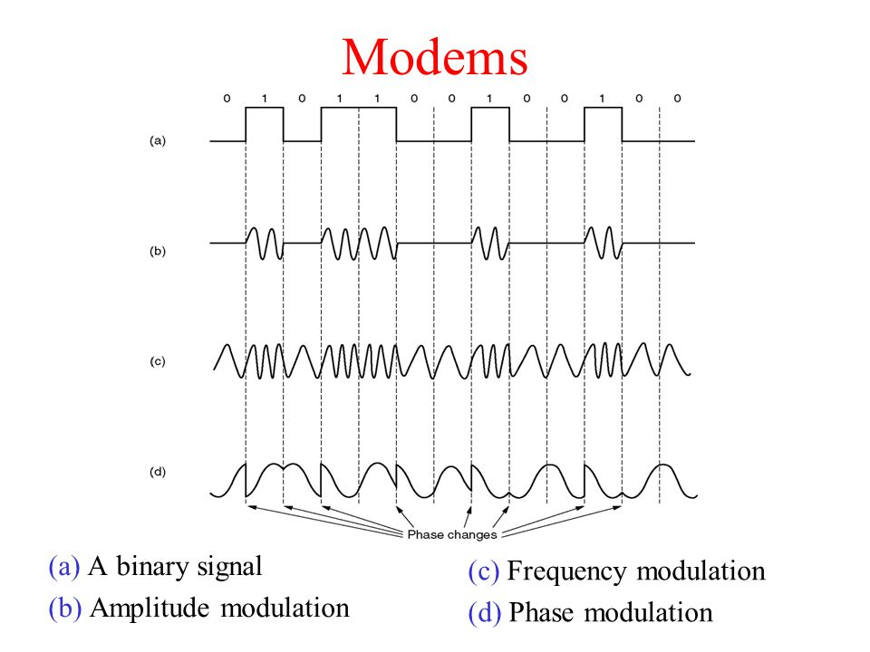 Modems (a) A binary signal (c) Frequency modulation