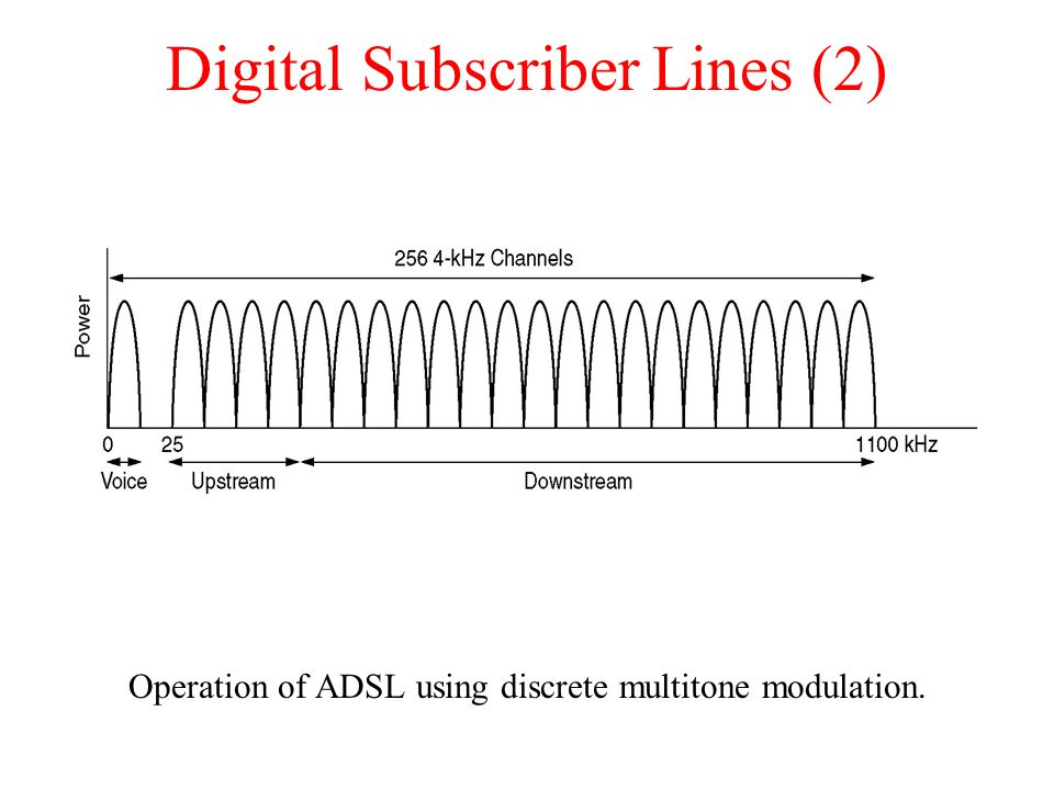 Digital Subscriber Lines (2)